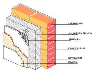 Aislamiento t rmico canet pintor for Panel aislante termico